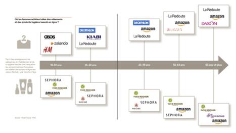 E-commerce en France : la montée en puissance de nouvelles générations de web-acheteurs fait évoluer les comportements d'achats en ligne | Web et reseaux sociaux | Scoop.it