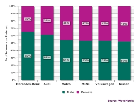 Auto brands show that Pinterest can engage both male and female consumers | Wave: | Pinterest | Scoop.it