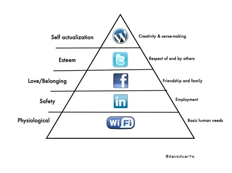 #Maslow's Internet Hierarchy | Time to Learn | Scoop.it