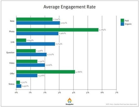 Study: 51% of Facebook Engagement Occurs On Mobile & Status On Paid Post Performance By Type | Student Engagement | Scoop.it