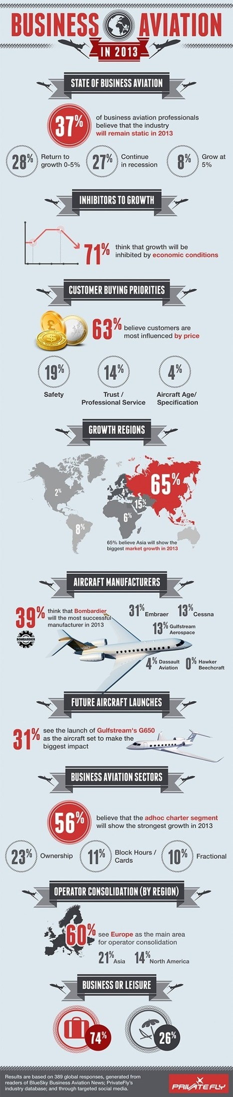 Business Aviation in 2013 [Infographic] — Intelligent Travel | Business Industry Infographics | Scoop.it