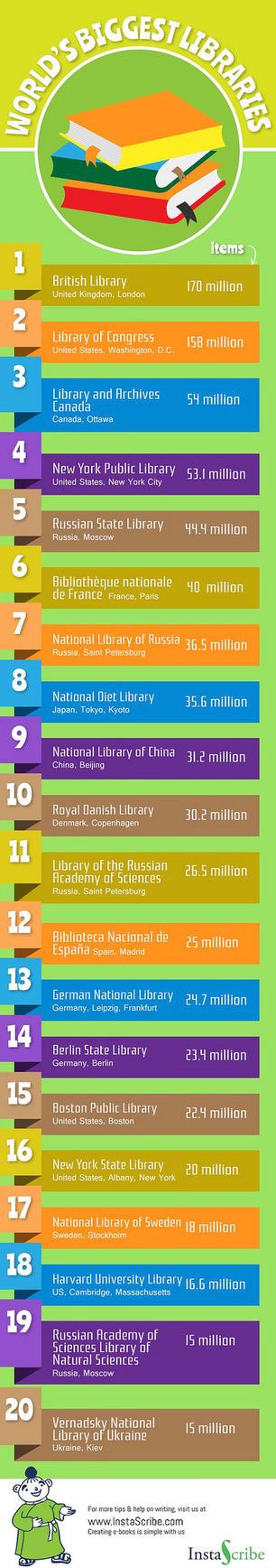 Las 20 bibliotecas más grandes del mundo (infografía) | TIC TAC TEP | Scoop.it