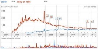 J2EE Spot: Grails vs. Ruby on Rails | Ruby on Rails development | Scoop.it