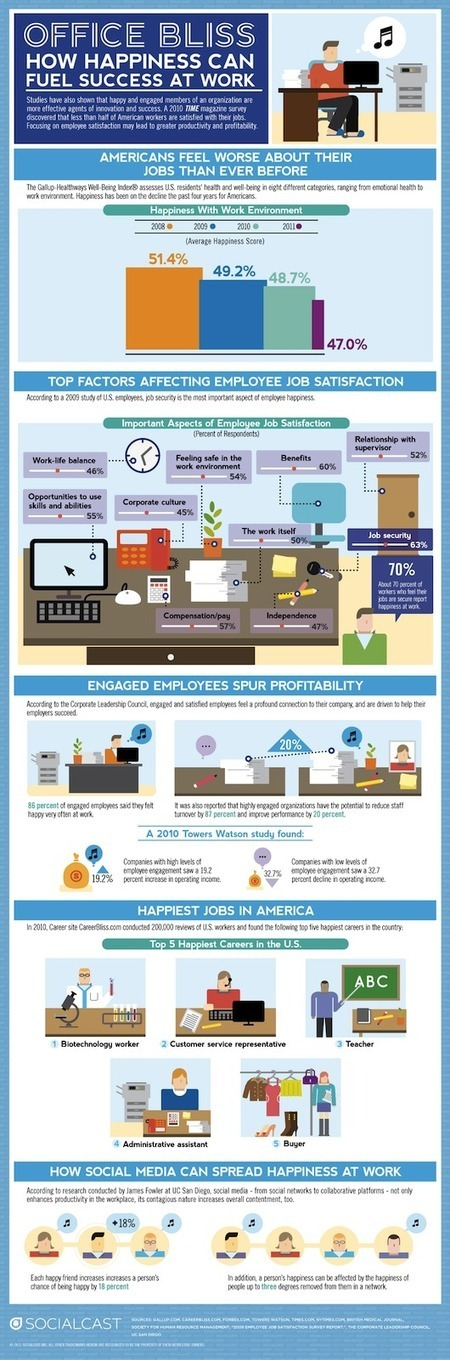 How Happiness Can Fuel Success in the Workplace [INFOGRAPHIC] | Harmonious and Balanced Workplace | Scoop.it