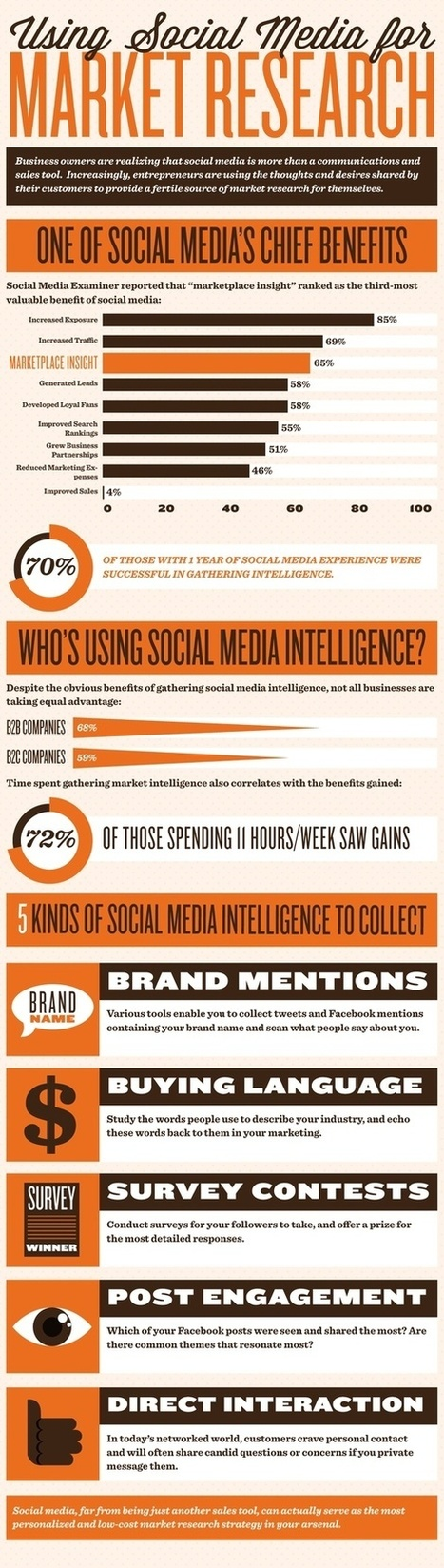 Only 59% of B2C Companies use Social Media for Market Research | Consumer Engagement Marketing | Scoop.it