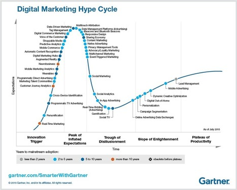 Five Key Trends in Gartner's 2015 Digital Marketing Hype Cycle - Smarter With Gartner | digital mentalist  and cool innovations | Scoop.it