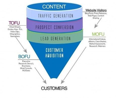Inbound Marketing : les 3 étapes clés de la Stratégie | Stratégie Digitale et entreprises | Scoop.it