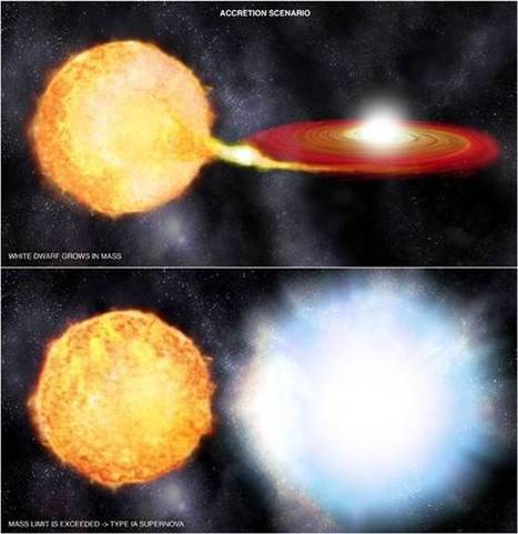 Type Ia supernovae stem from the explosion of white dwarfs coupled with twin stars   Physics   Scoop.it