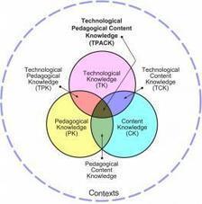 Quelques modèles d'intégration des TICE - [Adjectif] | Conduite du changement 2.0 | Scoop.it