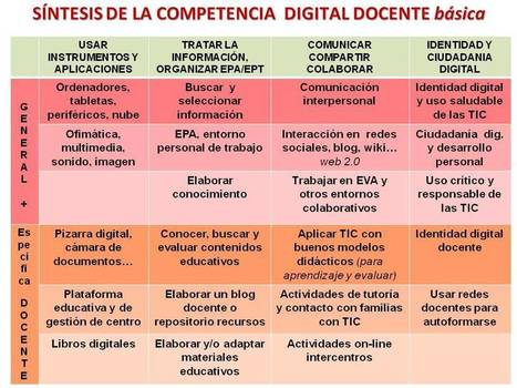 ¿Qué COMPETENCIA DIGITAL mínima requiere un profesor? | Information Literacy and Libraries | Scoop.it