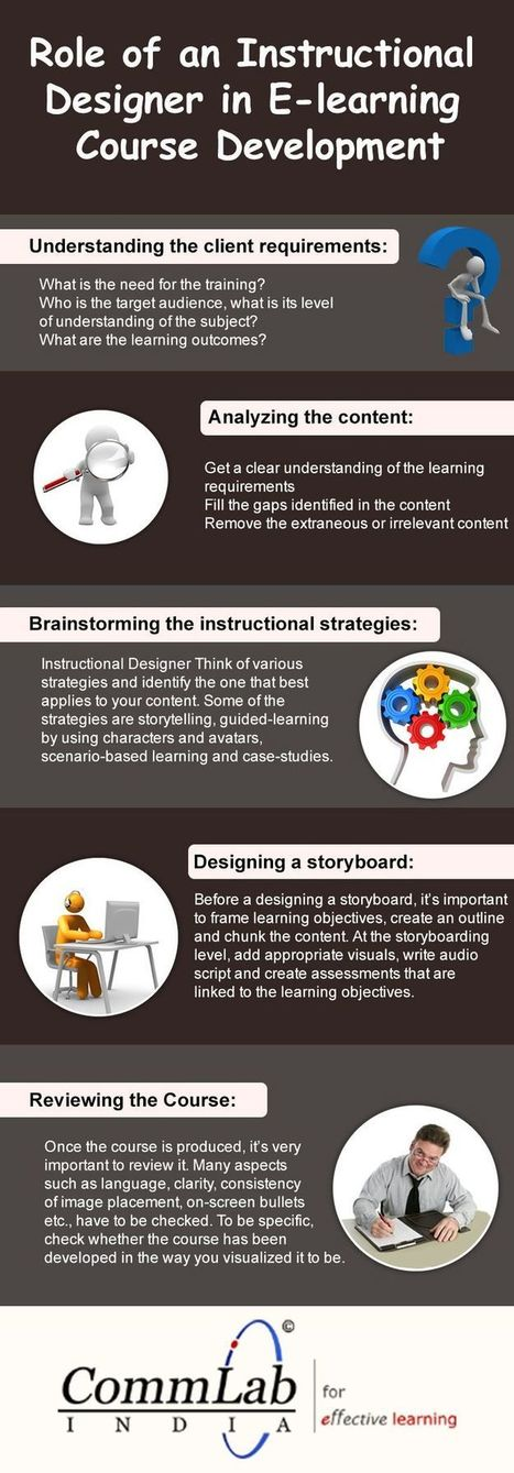 eLearning Infographics | elearning stuff | Scoop.it