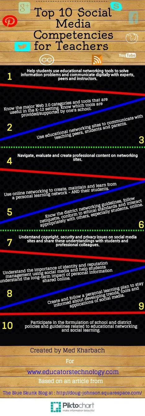 Education Social Media Infographics | Social Media | Scoop.it