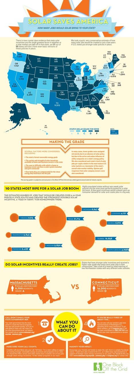Infographic: Solar Saves America | green infographics | Scoop.it