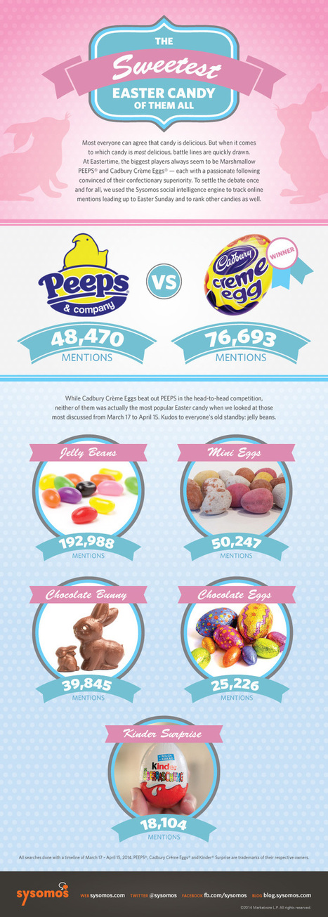 What Is The Sweetest Easter Candy In Social Media? [Infographic] - Sysomos Blog | Digital-News on Scoop.it today | Scoop.it
