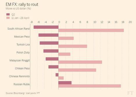 Deutsche Bank recomienda vender las divisas de los Mercados Emergentes | Top Noticias | Scoop.it