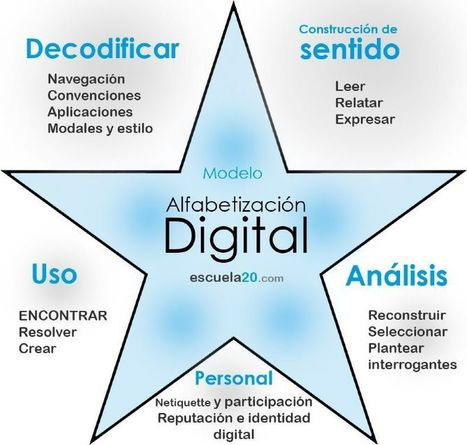 Competencia Digital: hacia un nuevo modelo de #AlfabetizaciónDigital | WEB 2.0 | Scoop.it