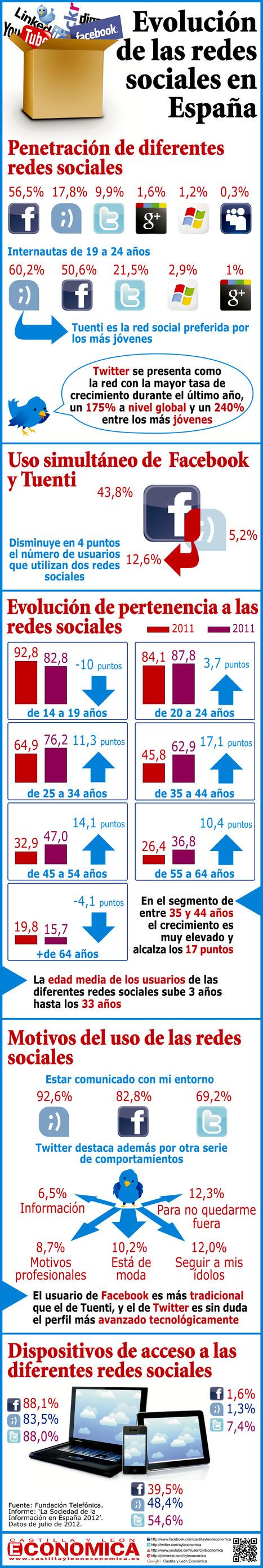 Evolución de las Redes Sociales en España | Educación y redes sociales | Scoop.it