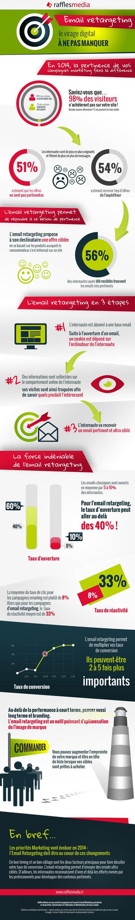 L'email retargeting: Le nouveau must du marketing digital! | la visibilite web des PME et TPE strategie webmarketing et social media | Scoop.it