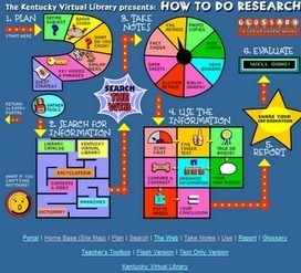 Tips on How to Conduct a Focused Research ( Interactive map ) | Teacher Tools and Tips | Scoop.it