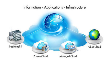 Organisations Struggle Over Cloud Services | Education, Eco and Tech Info | Scoop.it