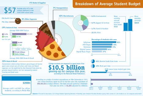 Breakdown of Average Student Budget | Infographics for Teaching and Learning | Scoop.it