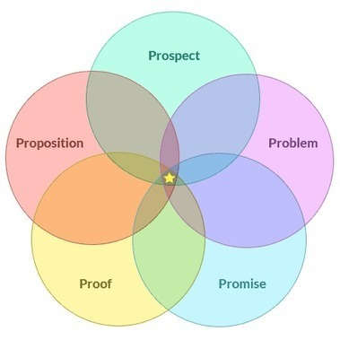How To Create An Effective Unique Value Proposition  | Prionomy | Scoop.it