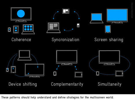 Think Multiscreen (vs. iPad-only) when developing an mLearning Strategy | Virtual Pathways | Scoop.it