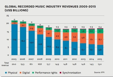 3 tech trends that will overturn the music industry - again | E-Music ! | Scoop.it