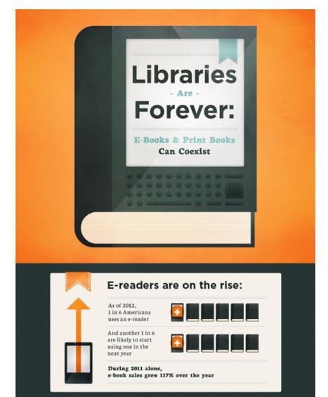 Trends: Bibliotheken omarmen eboeken   Leerwerktraject Mediawijsheid   Scoop.it