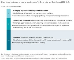Understanding Asia's conglomerates | McKinsey & Company | Australia India Investments | Scoop.it