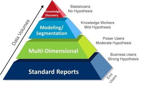 "Big Data ""Eurekas!"" Don't Just Happen | Beyond Marketing | Scoop.it"