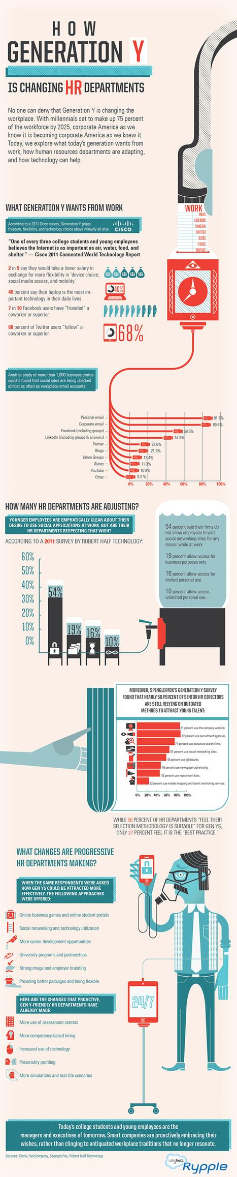 L'arrivée de la génération Y a-t-elle changé les RH ? | Cgt L'Oréal | Innovation collaborative et Agilité | Scoop.it