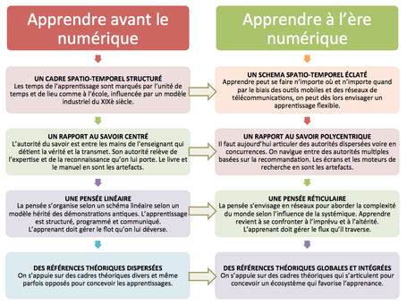 Apprendre à l'ère numérique (infographie) | Beyond Web and Marketing 2.0 | Scoop.it