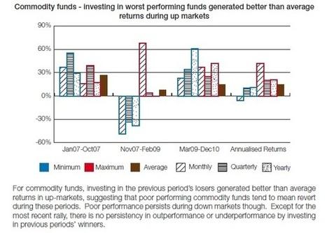 Mean Reversion and Momentum Both Unreliable in Asia | Quantitative Finance | Scoop.it