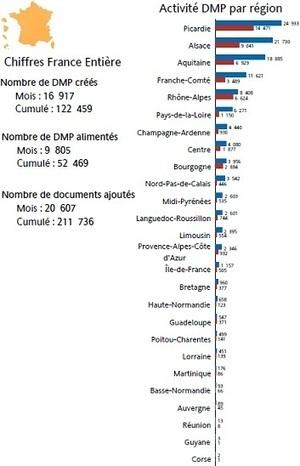 i-med - Dossier Médical Personnel : Un succès homéopathique plombé par des logiciels archaïques | Télémédecine | Scoop.it