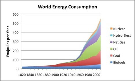 Eight Energy Myths Explained | Sustain Our Earth | Scoop.it