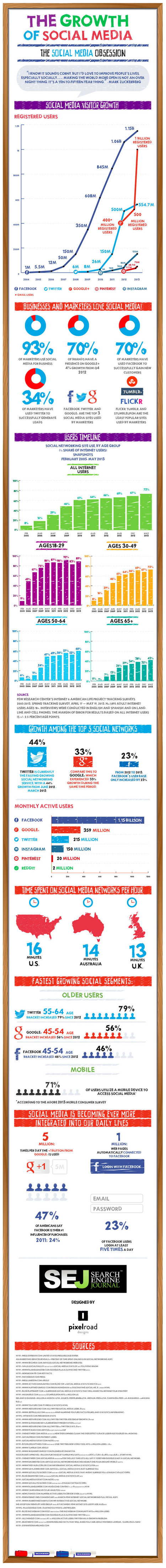 The Growth and Obsession of Social Media Management an infographic /@BerriePelser | Online Visibility | Scoop.it