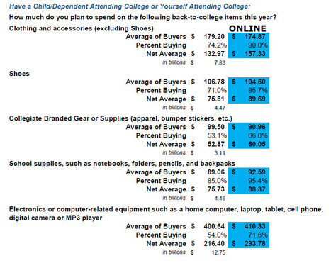 """Why """"mo-cial"""" is key to engage this year's back-to-college shopper   Shop.org Blog   The Millennial Report   Scoop.it"""