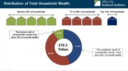 Perspectives: 'How can we allow wealth inequality to continue?' | SayYes2Scotland | Scoop.it