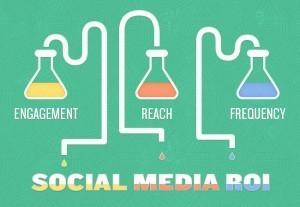 The Science Behind Social Media ROI | Social Media Measurement, Analytics & ROI | Scoop.it