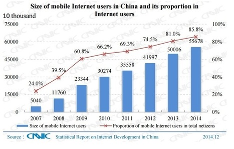 The growth of China's mobile use is mind-blowing | Business Insider - Business Insider Australia | Mobile: Recruitment and Applications | Scoop.it