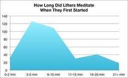 5 Meditation Tips for Beginners | Mindfulness Research | Scoop.it
