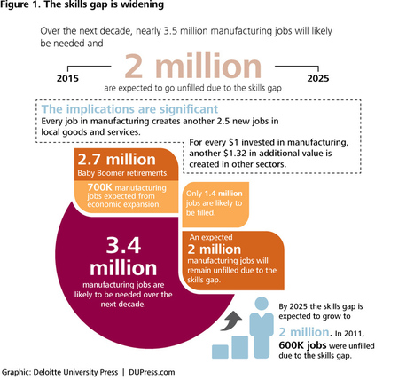 Help wanted: American manufacturing competitiveness and the looming skills gap | Scouting the Future | Scoop.it