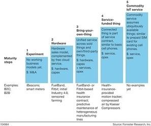 Faites de l'Internet des objets la pierre angulaire de votre stratégie numérique (2/06/2014) | Innovation DSI | Scoop.it