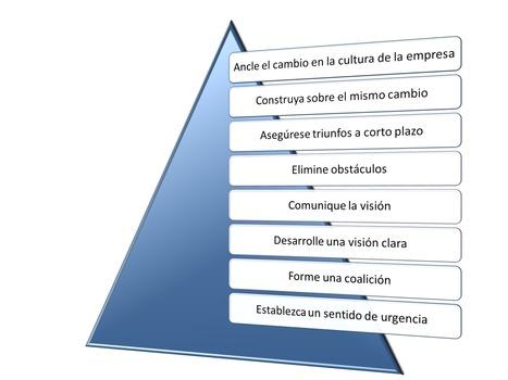8 pasos para el Cambio Organizacional: Modelo de Kotler | Bussines Improvement and Social media | Scoop.it