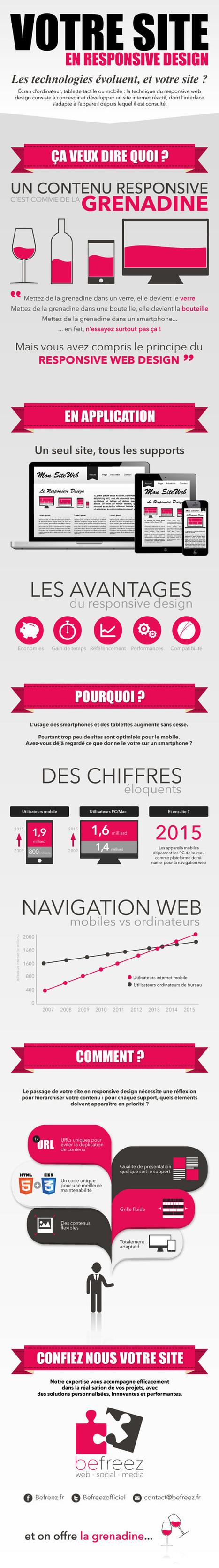 Le responsive design : infographie - Grand-Rouen   utilisation du mobile   Scoop.it