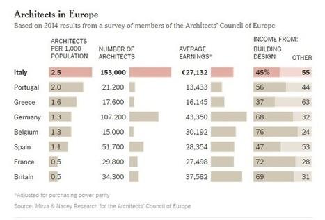 Arquitetos portugueses preferem o Reino Unido - Revista PORT.COM | Arquitetura | Scoop.it