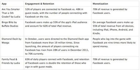 The Value Of A Facebook Mobile User - Business Insider | 21st C - Exponential Education | Scoop.it