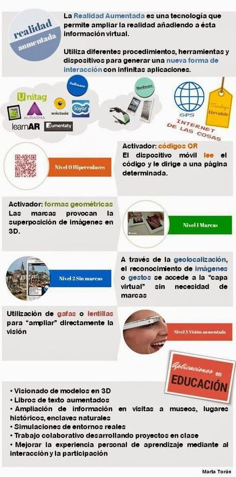 Realidad Aumentada y sus Aplicaciones en la Educación | Infografía | REALIDAD AUMENTADA Y ENSEÑANZA 3.0 - AUGMENTED REALITY AND TEACHING 3.0 | Scoop.it