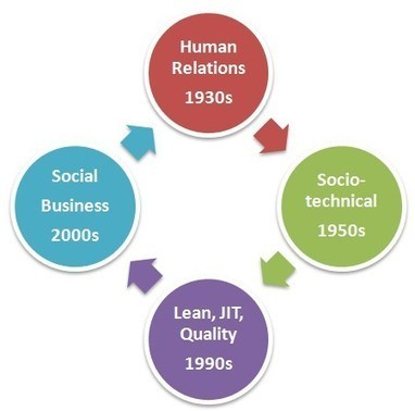 Social Business Comes Full Circle | The entrprise20coil | Scoop.it